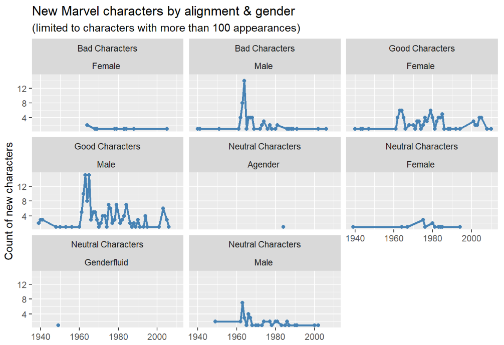 Easy multi-panel plots in R using facet_wrap() and